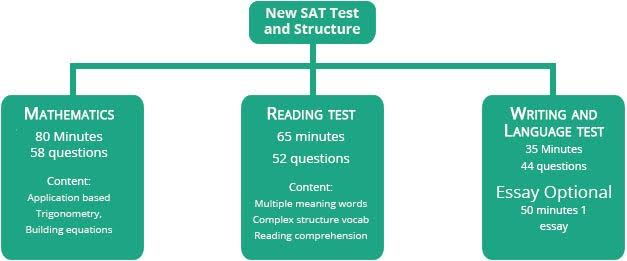 Sat essay score guide