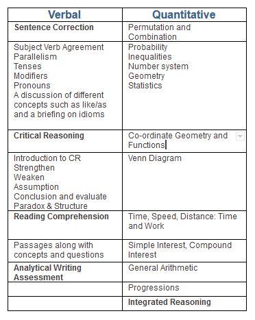 gmat-study